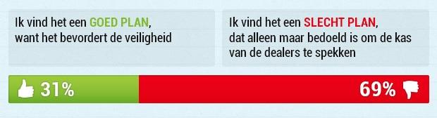 Resultaat poll APK voor caravans